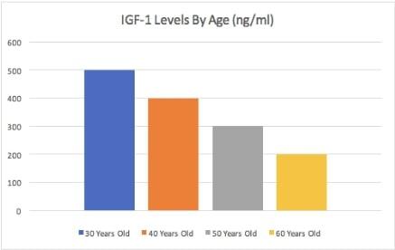 IGF-1 Chart